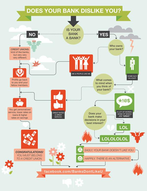 Does-your-bank-dislike-you Advertisement Ideas: 500 anuncios creativos y geniales