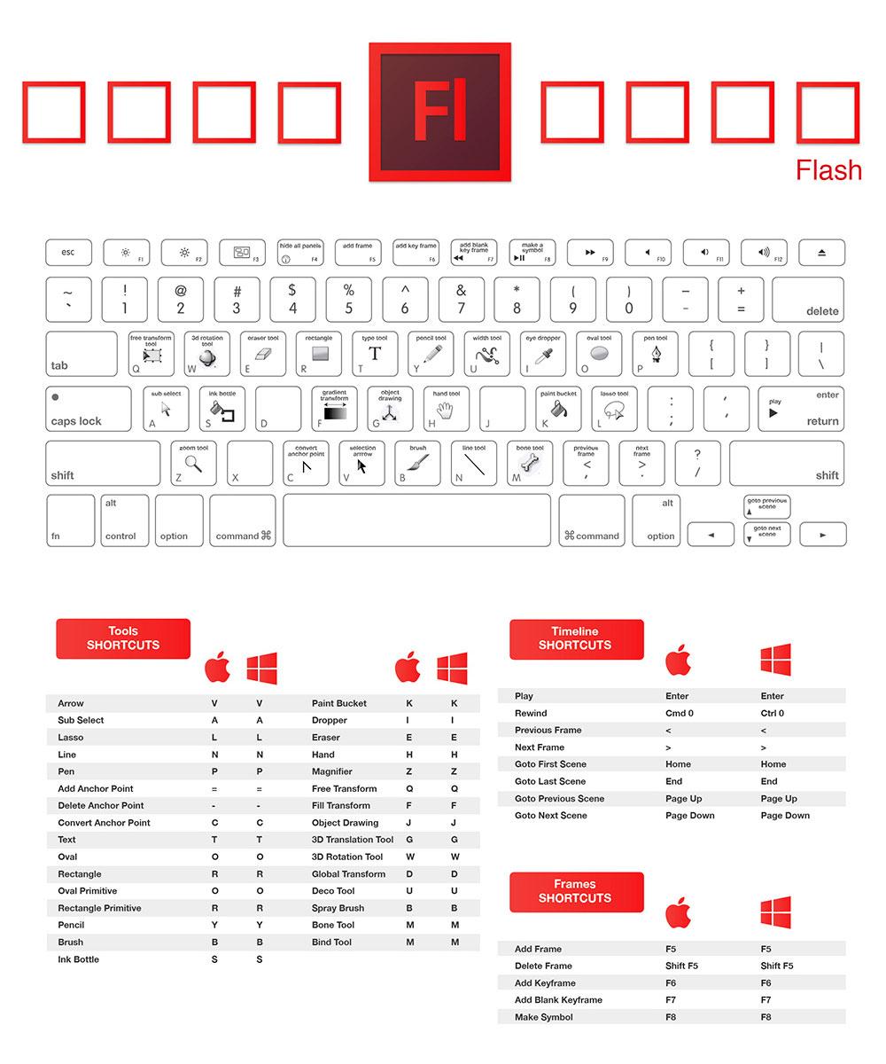 atajos para teclado