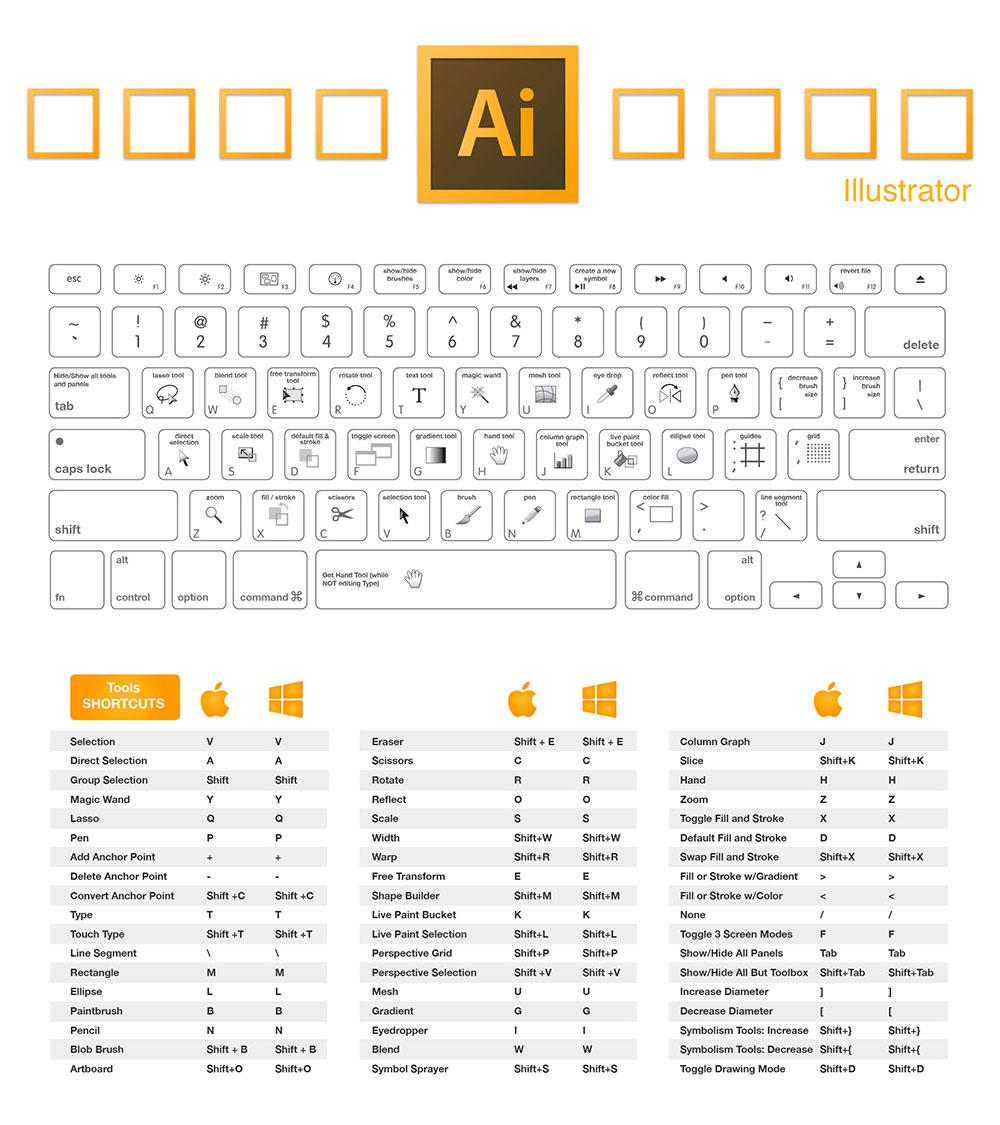 Diseñadores, aquí están los atajos para teclado Adobe 2018 ...