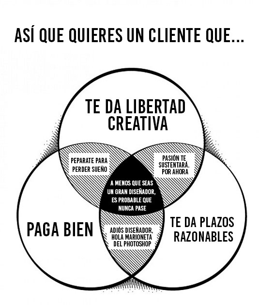 diagrama del cliente ideal