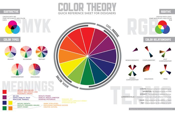 ColorTheory_Screen_White Principios de diseño gráfico: definición y conceptos básicos que necesita para un buen diseño