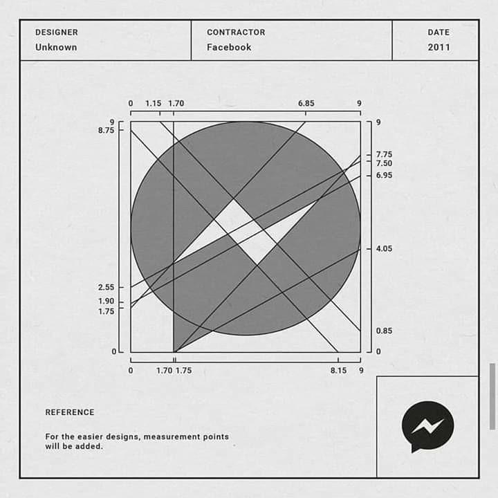 Anatomía logotipo messenguer facebook