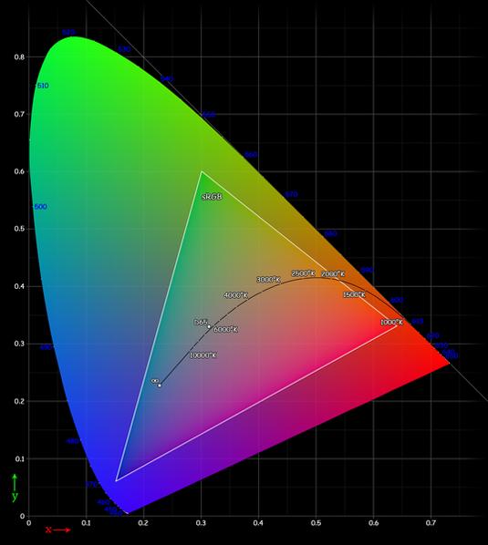 La teoría del color explicada fácil: La gama