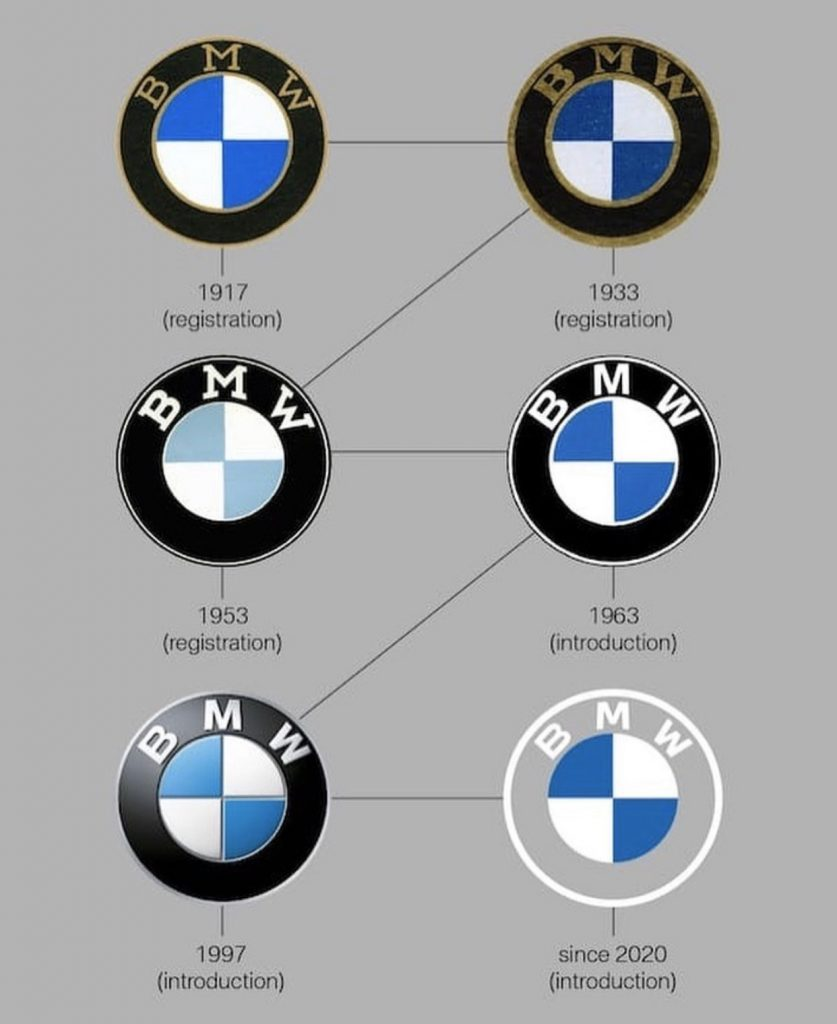 Retrospectiva hasta 2020 BMW